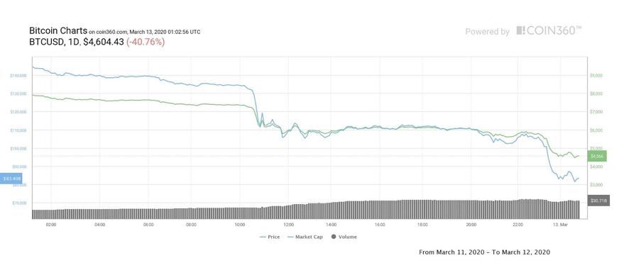 grafik harian bitcoin
