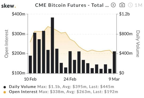 volume bitcoin