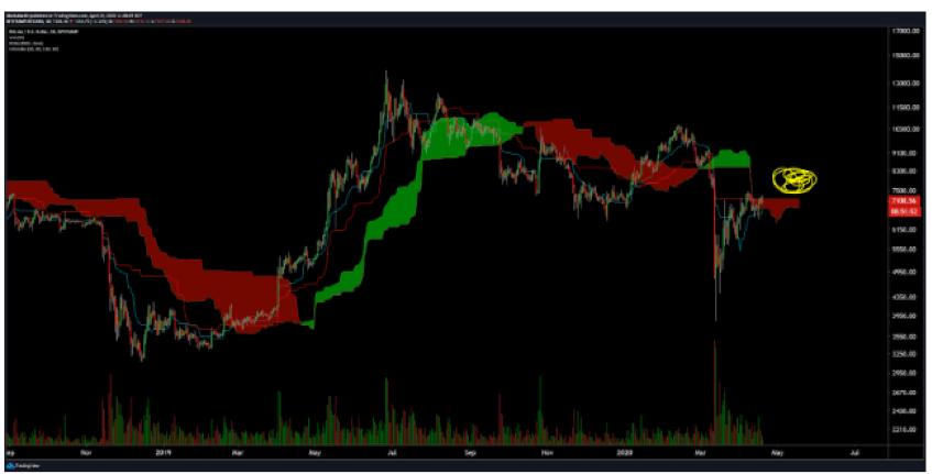 grafik bitcoin