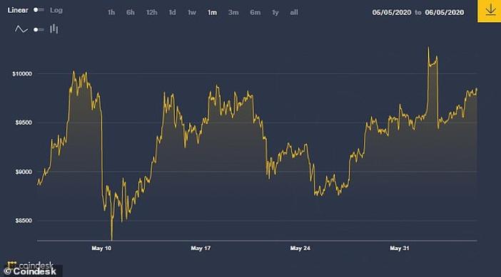 bitcoin bertahap