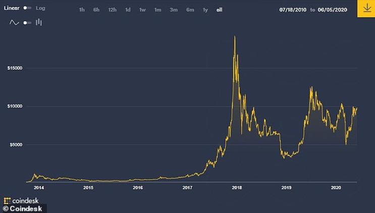 bitcoin ketinggian
