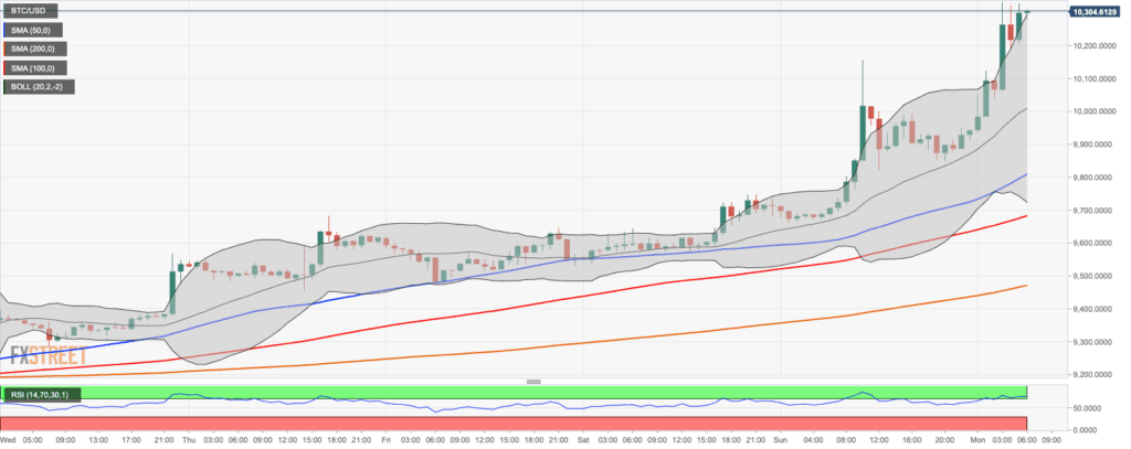 BTC-USD 1 Hour Chart