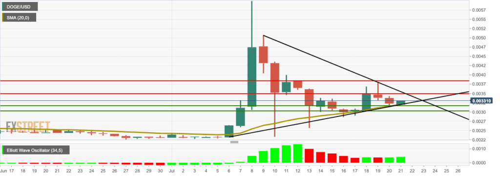 DOGE-USD Daily Chart