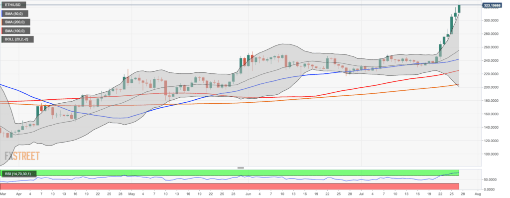 ETH-USD Daily Chart