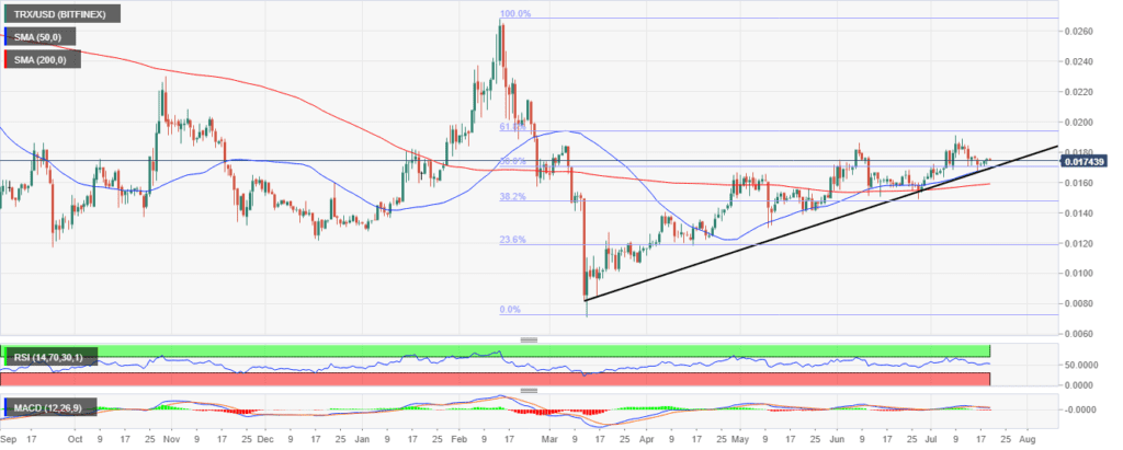 TRX-USD Daily Chart