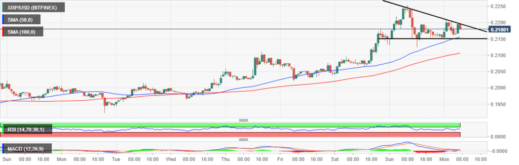 XRP-USD 1 Hour Chart