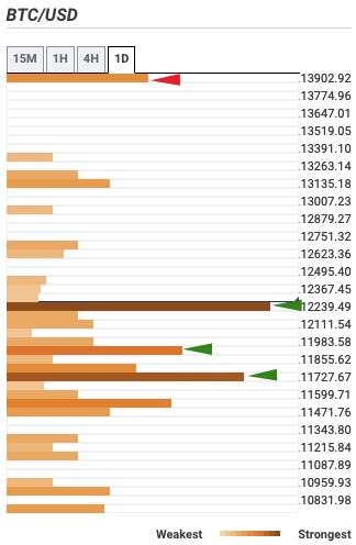 BTC-USD Detektor Pertemuan