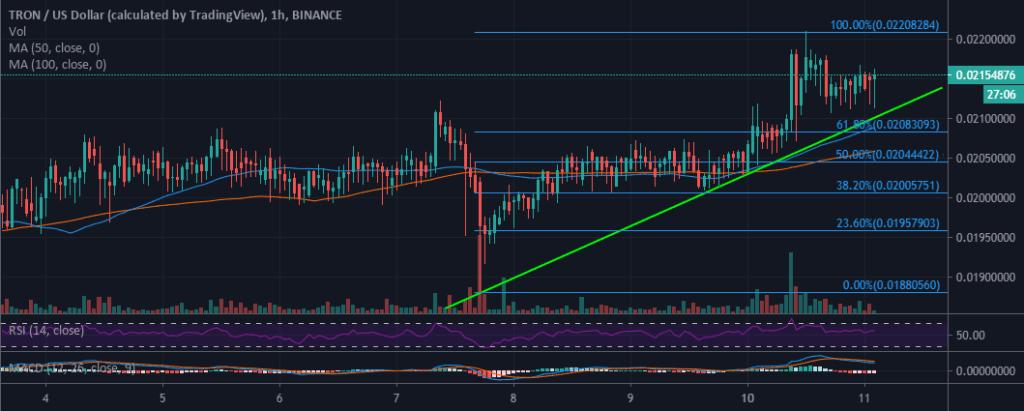 TRX-USD Grafik 1-Jam