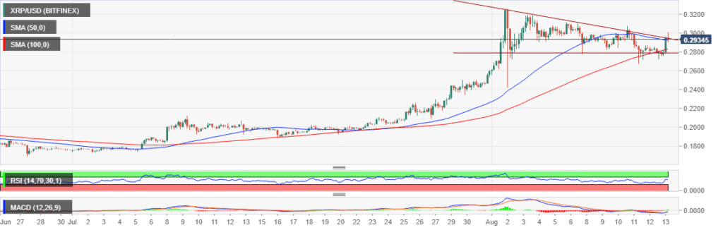 XRP-USD 4 Hour Chart