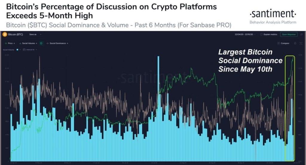 Grafik Dominasi BTCUSD 23 Oktober 2020