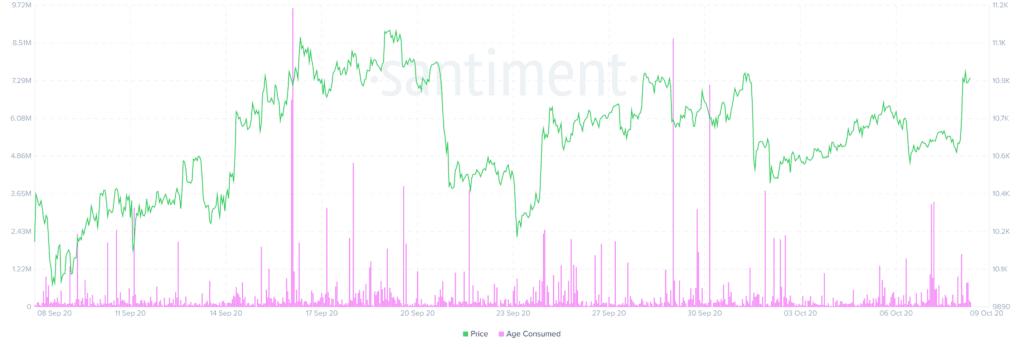 Grafik BTC Age Consumed 9 Oktober 2020
