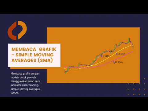membaca grafik simple moving averages