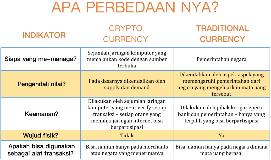 Cryptocurrency vs Traditional Currency