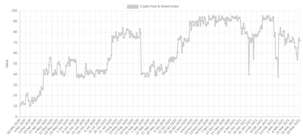 Fear Gree Index - 29 Maret 2021